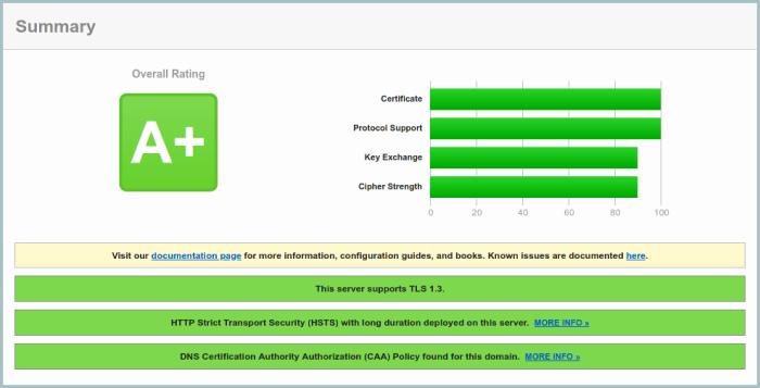 SSL Labs Final Test Result